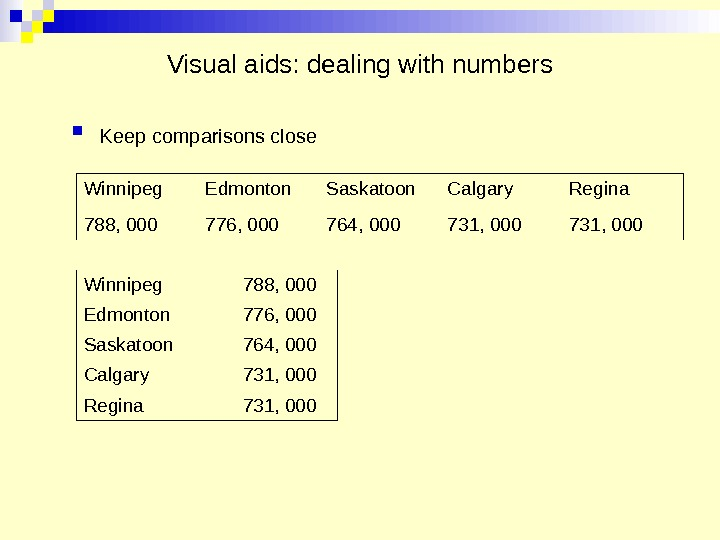 Visual aids: dealing with numbers Keep comparisons close  Winnipeg Edmonton Saskatoon Calgary Regina 788, 000