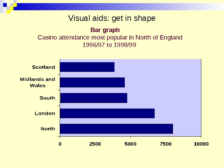 Visual aids: get in shape Bar graph Casino attendance most popular in North of England 1996/97