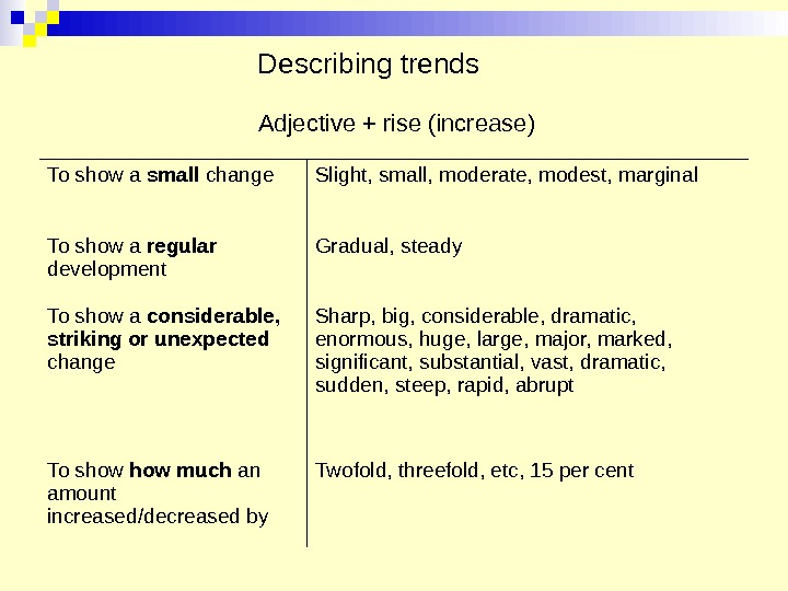Describing trends Adjective + rise (increase) To show a small change  Slight, small, moderate, modest,