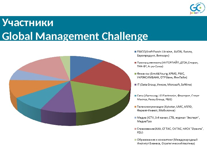 Участники Global Management Challenge