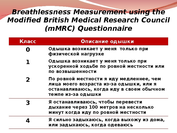Breathlessness Measurement using the Modified British Medical Research Council (m. MRC) Questionnaire Класс Описание одышки 0