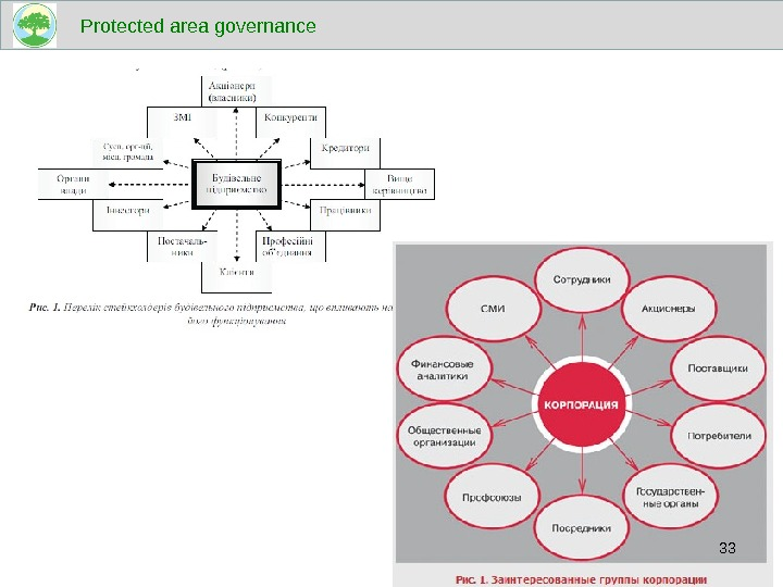 Protected area governance 33