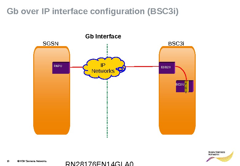 RN 28176 EN 14 GLA 016 © NSN Siemens Networks. Gb over IP interface configuration (BSC