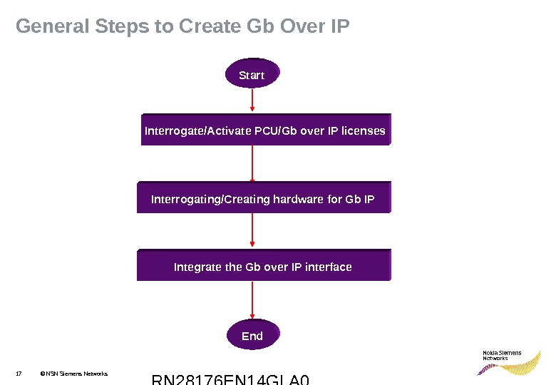 RN 28176 EN 14 GLA 017 © NSN Siemens Networks. General Steps to Create Gb Over