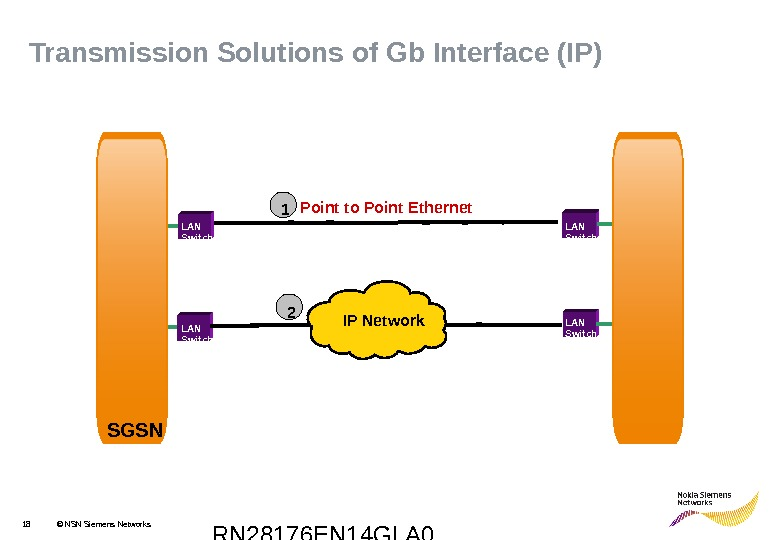RN 28176 EN 14 GLA 018 © NSN Siemens Networks LAN Switch IP Network Point to