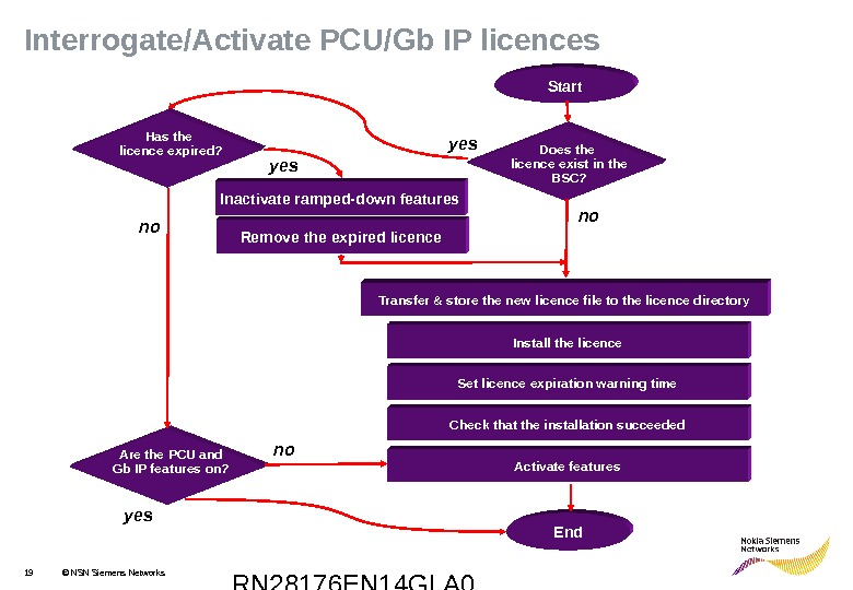 RN 28176 EN 14 GLA 019 © NSN Siemens Networks. Interrogate/Activate PCU/Gb IP licences Install the