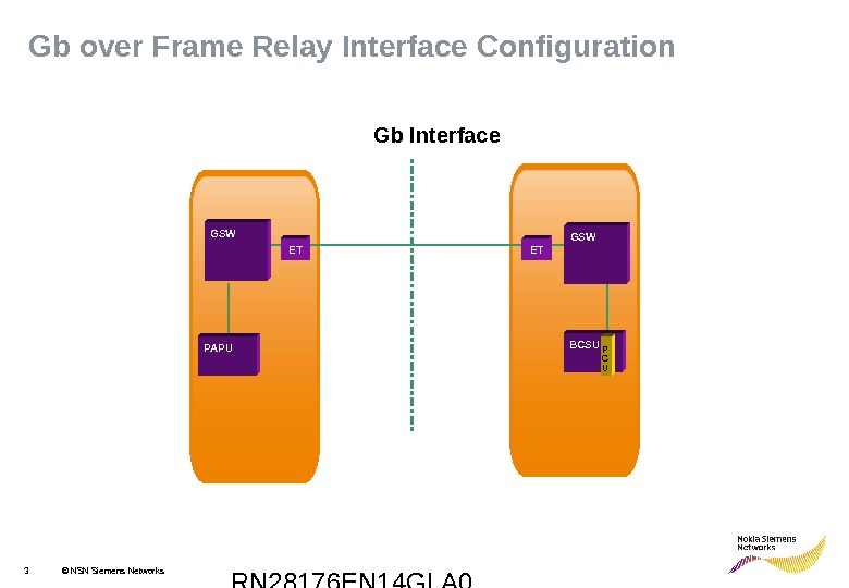 RN 28176 EN 14 GLA 03 © NSN Siemens Networks. Gb over Frame Relay Interface Configuration