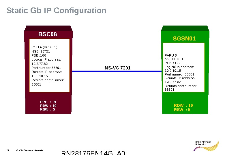 RN 28176 EN 14 GLA 023 © NSN Siemens Networks. Static Gb IP Configuration PCU 4