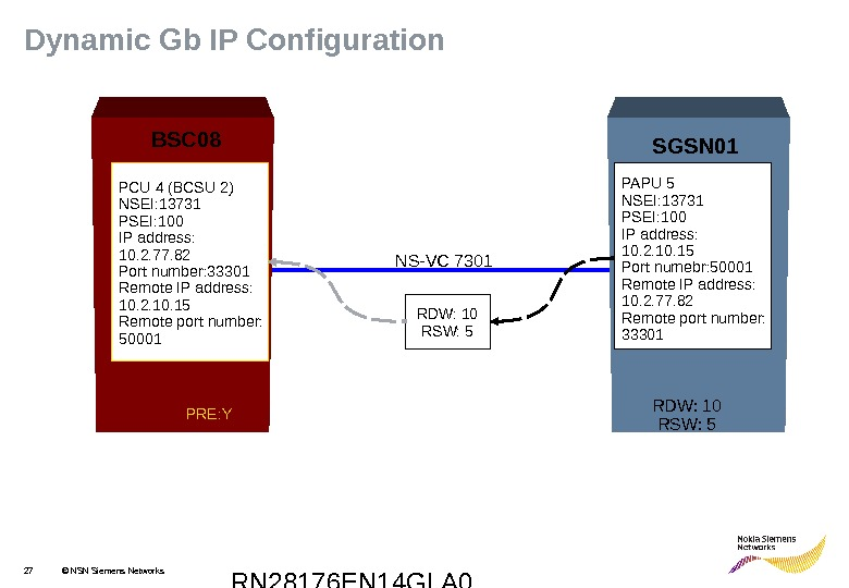 RN 28176 EN 14 GLA 027 © NSN Siemens Networks. Dynamic Gb IP Configuration PCU 4