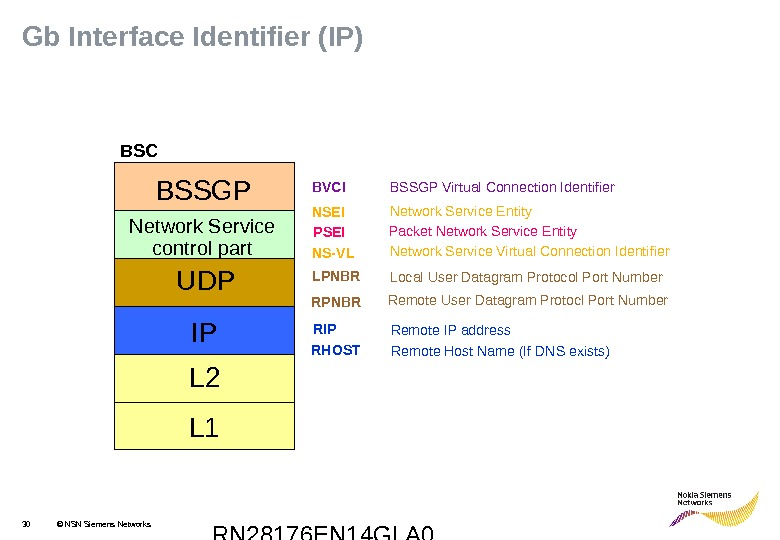 RN 28176 EN 14 GLA 030 © NSN Siemens Networks. Gb Interface Identifier (IP) BVCI LPNBRNSEI