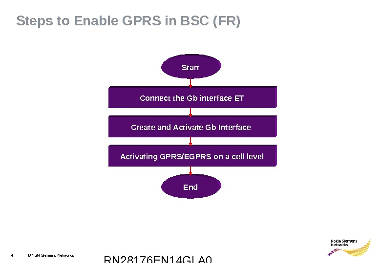 RN 28176 EN 14 GLA 04 © NSN Siemens Networks. Steps to Enable GPRS in BSC