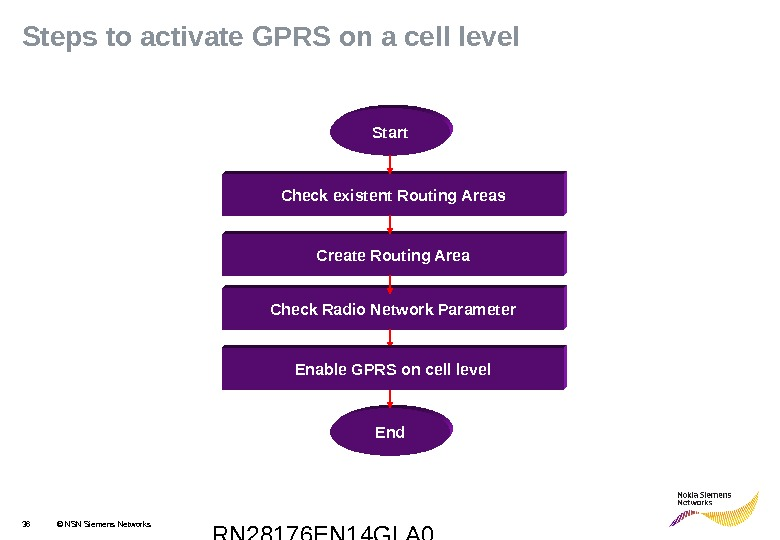 RN 28176 EN 14 GLA 036 © NSN Siemens Networks. Steps to activate GPRS on a