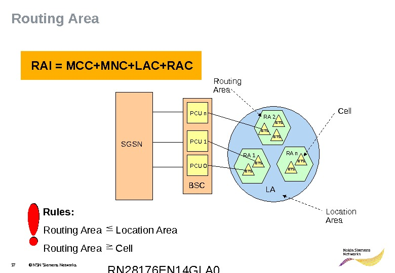 RN 28176 EN 14 GLA 037 © NSN Siemens Networks RAI = MCC+MNC+LAC+RAC Rules: Routing Area