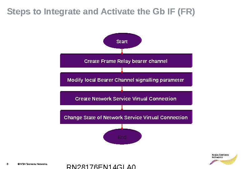 RN 28176 EN 14 GLA 08 © NSN Siemens Networks. Steps to Integrate and Activate the