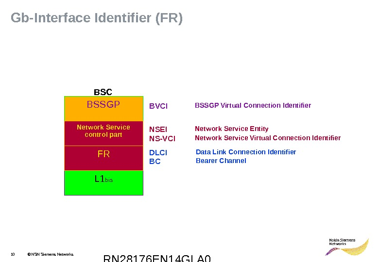 RN 28176 EN 14 GLA 010 © NSN Siemens Networks. Gb-Interface Identifier (FR) NSEI NS-VCI Network