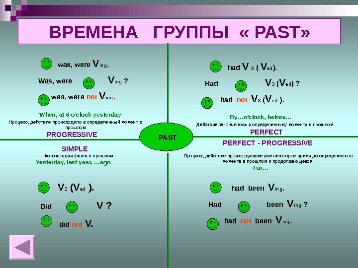 ВРЕМЕНА  ГРУППЫ « PAST» PAST SIMPLEPROGRESSIVE PERFECT - PROGRESSIVE Констатация факта в прошлом. Процесс, действие