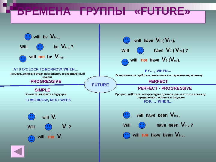 ВРЕМЕНА  ГРУППЫ  «FUTURE»       FUTURE SIMPLEPROGRESSIVE PERFECT -