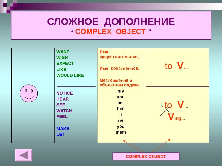 "СЛОЖНОЕ ДОПОЛНЕНИЕ "" COMPLEX  OBJECT "" WANT WISH EXPECT LIKE WOULD LIKE NOTICE HEAR SEE"
