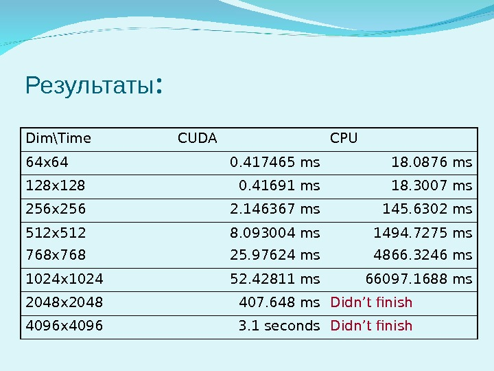 Результаты : Dim\Time CUDA CPU 64 x 64 0. 417465 ms 18. 0876 ms 128 x