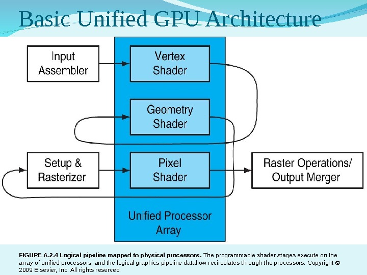 Basic Unified GPU Architecture FIGURE A. 2. 4 Logical pipeline mapped to physical processors.  The