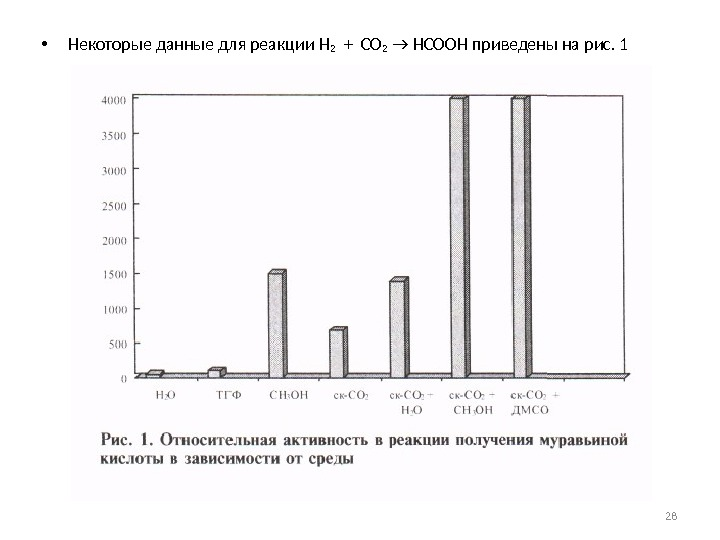 • Некоторые данные для реакции H 2  +  CO 2  → HCOOH
