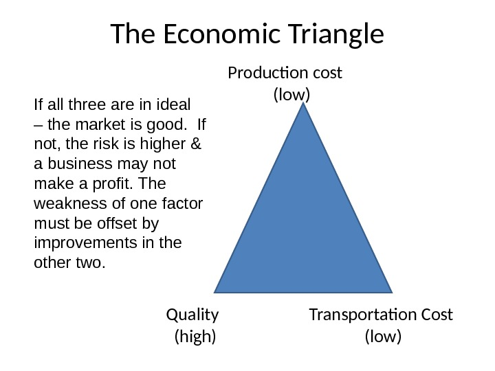 The Economic Triangle     Production cost      (low)