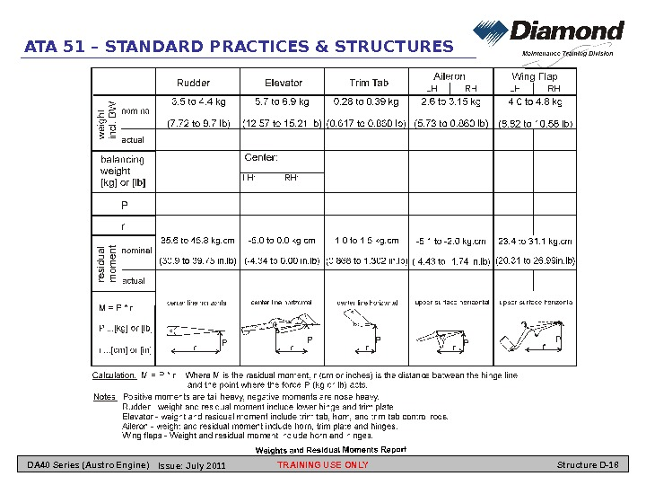 ATA 51 – STANDARD PRACTICES & STRUCTURES TRAINING USE ONLY Structure D-18 DA 40 Series (Austro