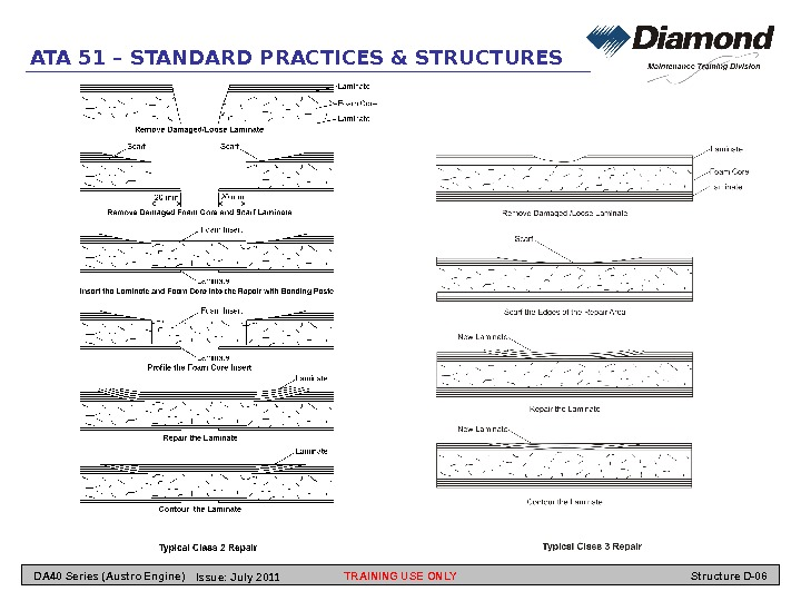 ATA 51 – STANDARD PRACTICES & STRUCTURES TRAINING USE ONLY Structure D-06 DA 40 Series (Austro