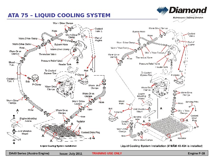 TRAINING USE ONLY Engine F-18 DA 40 Series (Austro Engine)ATA 75 – LIQUID COOLING SYSTEM Issue: