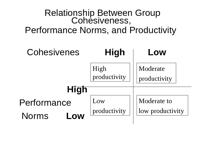 Relationship Between Group Cohesiveness,  Performance Norms, and Productivity     Cohesivenes  High