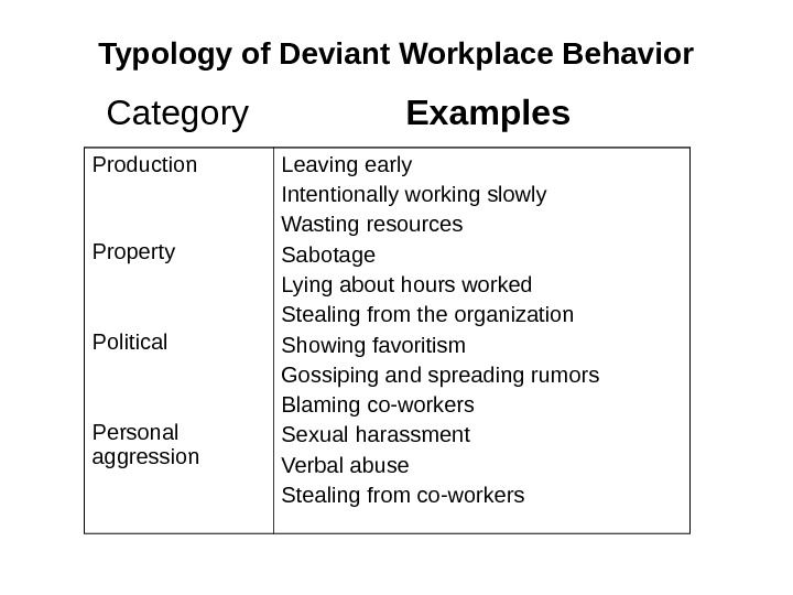 Typology of Deviant Workplace Behavior  Category   Examples Production Property Political Personal aggression Leaving