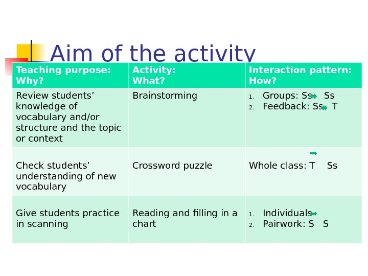 Aim of the activity Teaching purpose:  Why? Activity:  What? Interaction pattern:  How? Review