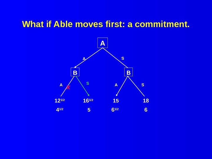 What if Able moves first: a commitment. A B B 12 1/2  4 1/2 16