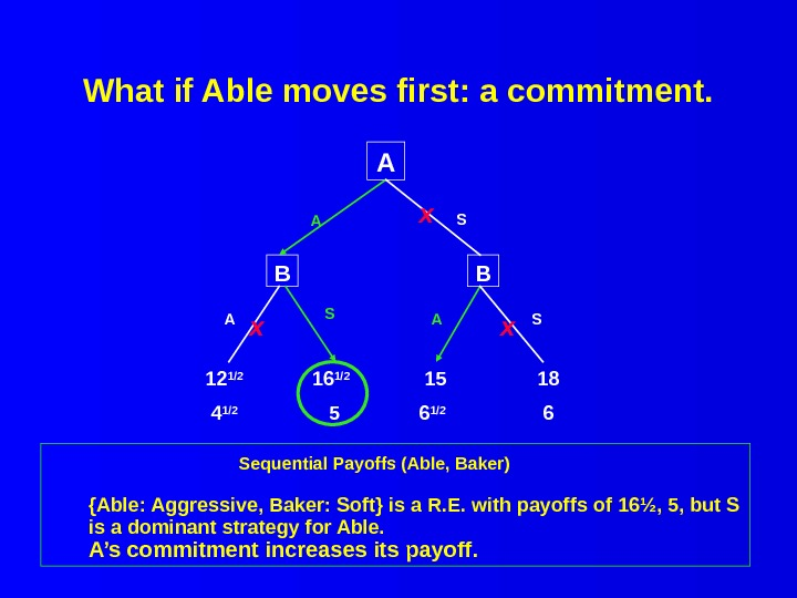What if Able moves first: a commitment.  Sequential Payoffs (Able, Baker) {Able: Aggressive, Baker: Soft}
