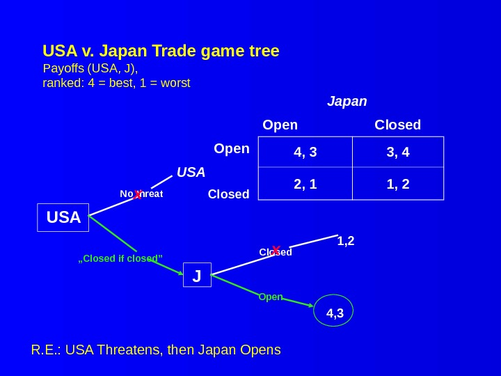 USA v. Japan Trade game tree Payoffs (USA, J), ranked: 4 = best, 1 = worst