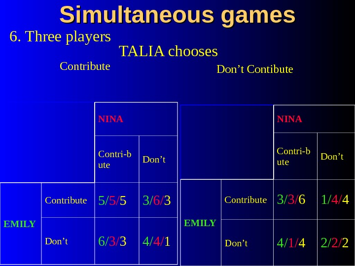 Simultaneous games 6. Three players TALIA chooses Contribute Don't Contibute NINA Contri-b ute Don't EMILY Contribute
