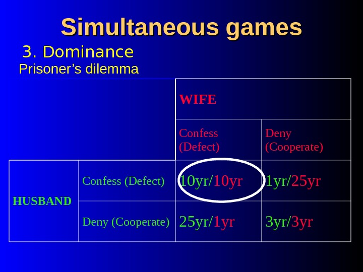 Simultaneous games 3. Dominance Prisoner's dilemma WIFE Confess (Defect) Deny (Cooperate) HUSBAND Confess (Defect) 10 yr/