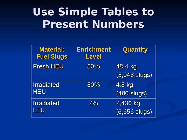 Use Simple Tables to Present Numbers Material:  Fuel Slugs Enrichment Level Quantity Fresh