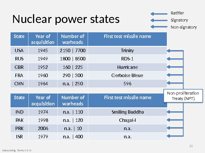 Nuclear power states 22 Interpreting. Terms II & IV State Year of acquisition Number of warheads