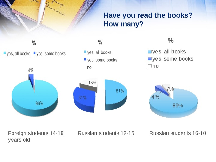 Have you read the books?  How many? Foreign students 14 -18 years old Russian students
