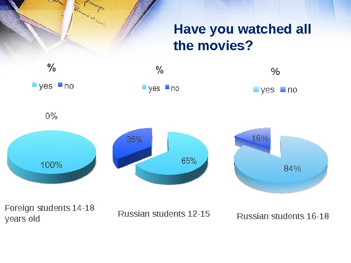 Have you watched all the movies? 8416  yes no Foreign students 14 -18 years old