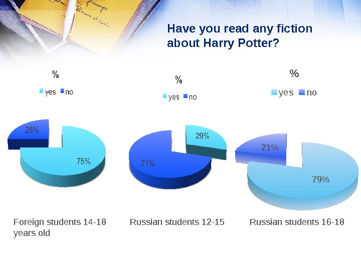 Have you read any fiction about Harry Potter?  7921  yes no Foreign students 14