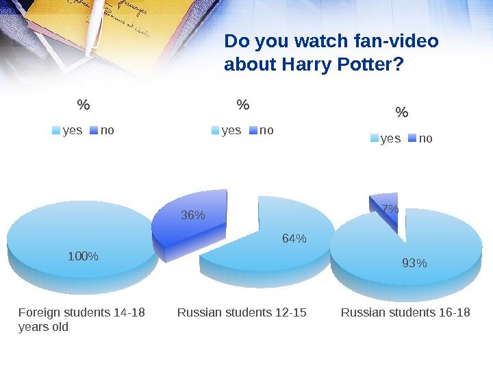 Do you watch fan-video about Harry Potter?  100  yes no 6436  yes no