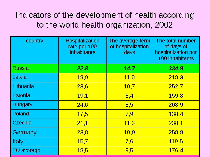 Indicators of the development of health according to the world health organization, 2002 country