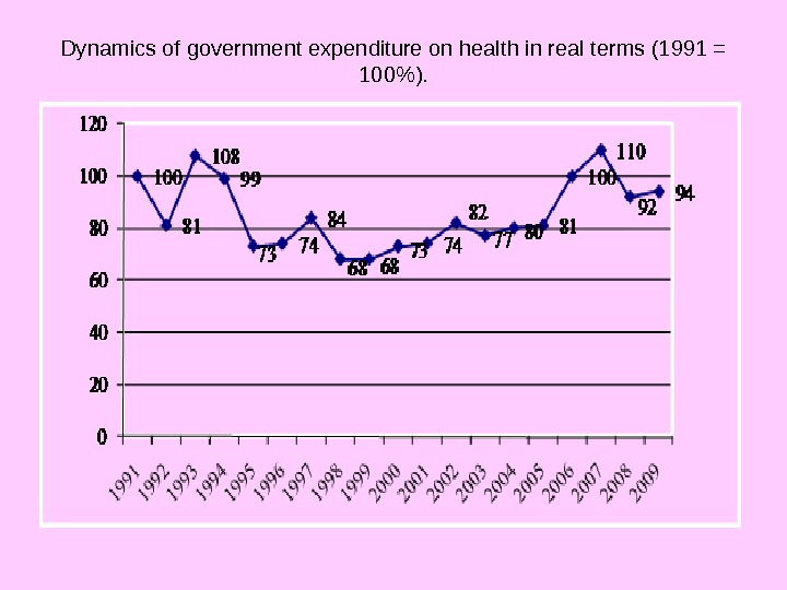 Dynamics of government expenditure on health in real terms (1991 = 100).