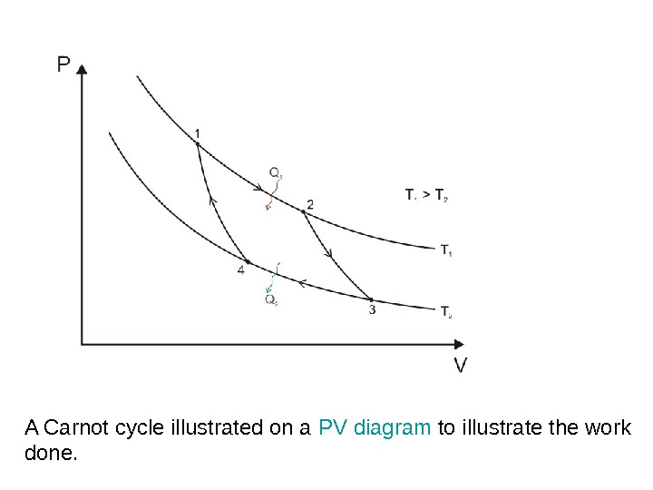 A Carnot cycle illustrated on a PV diagram to illustrate the work done.
