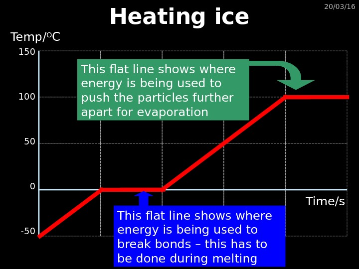 20/03/16 Heating ice 150 100 50 0 -50 Temp/ O C Time/s This flat line shows