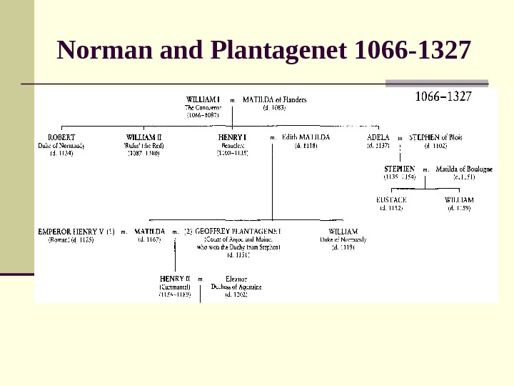 Norman and Plantagenet 1066 -1327