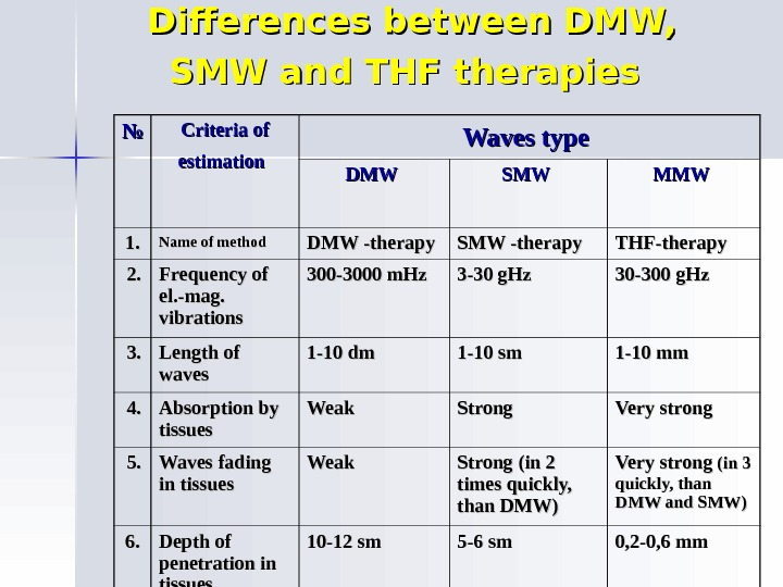 Differences between DMW,  SMW and THF therapies  №№ Criteria of estimation  Waves type