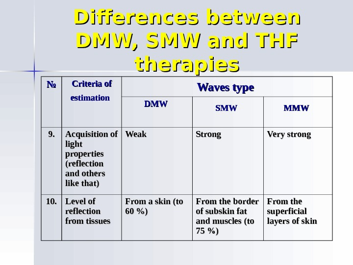 Differences between DMW, SMW and THF therapies №№ Criteria of estimation  Waves type  DMWDMW